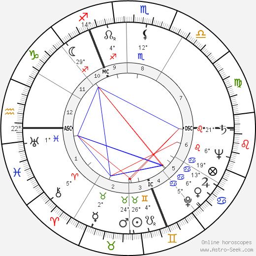 Margot Fonteyn Биография в Википедии 2019, 2020