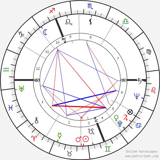 Марго Фонтейн Margot Fonteyn день рождения гороскоп, Margot Fonteyn Натальная карта онлайн