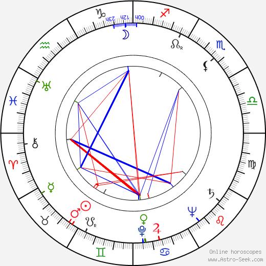 Pavel Bojar tema natale, oroscopo, Pavel Bojar oroscopi gratuiti, astrologia