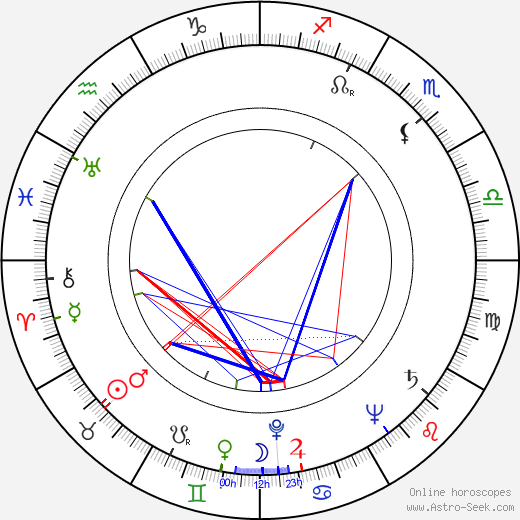 Pete Seeger astro natal birth chart, Pete Seeger horoscope, astrology