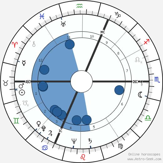 Pierre Sudreau wikipedia, horoscope, astrology, instagram