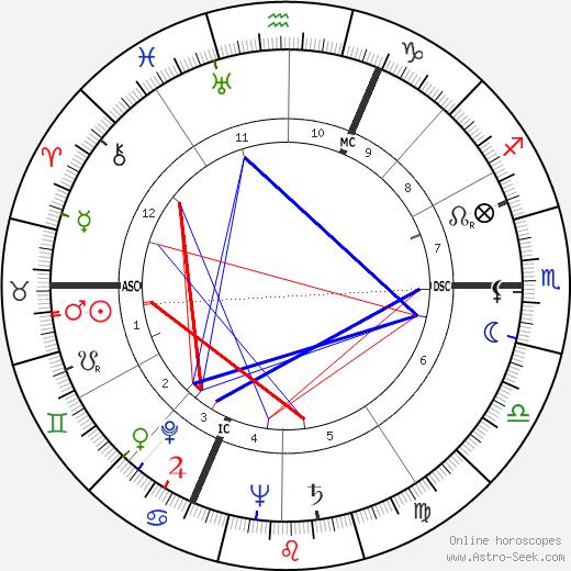 Pierre Sudreau birth chart, Pierre Sudreau astro natal horoscope, astrology