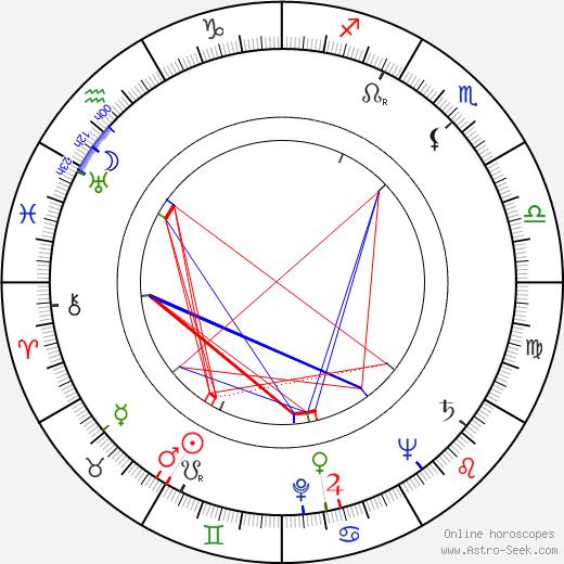 Raoul Retzer tema natale, oroscopo, Raoul Retzer oroscopi gratuiti, astrologia