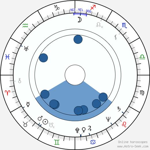 Robert H. Adleman wikipedia, horoscope, astrology, instagram