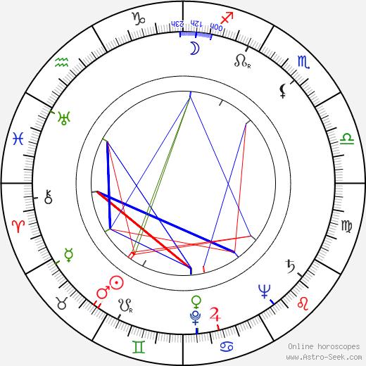 Robert H. Adleman день рождения гороскоп, Robert H. Adleman Натальная карта онлайн