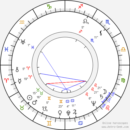 Stanislav Látal birth chart, biography, wikipedia 2019, 2020