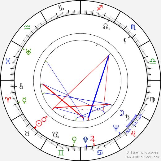 Stanislav Látal день рождения гороскоп, Stanislav Látal Натальная карта онлайн