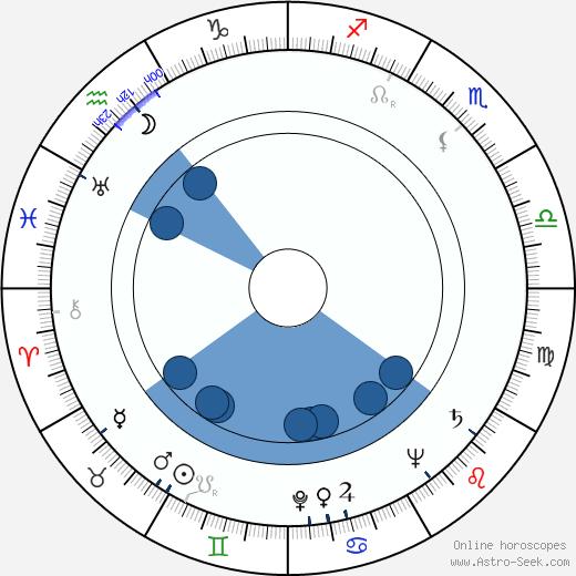 Vera Altayskaya wikipedia, horoscope, astrology, instagram