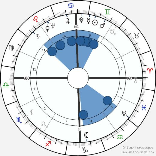 Ben Keller wikipedia, horoscope, astrology, instagram