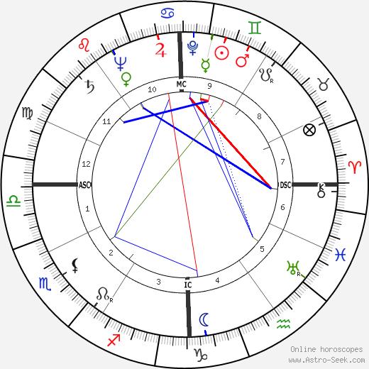 Ben Keller tema natale, oroscopo, Ben Keller oroscopi gratuiti, astrologia