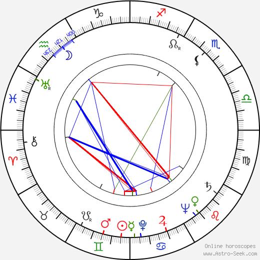 Beryl Reid birth chart, Beryl Reid astro natal horoscope, astrology