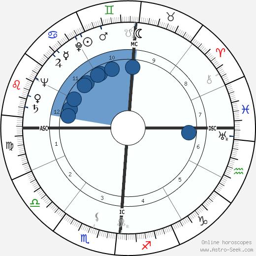 Bill Manhoff wikipedia, horoscope, astrology, instagram