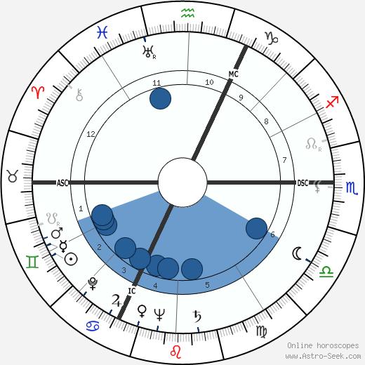 Erwin Lehn wikipedia, horoscope, astrology, instagram