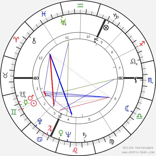 Erwin Lehn день рождения гороскоп, Erwin Lehn Натальная карта онлайн