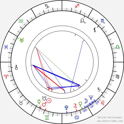 Florence Marlyová birth chart, Florence Marlyová astro natal horoscope, astrology