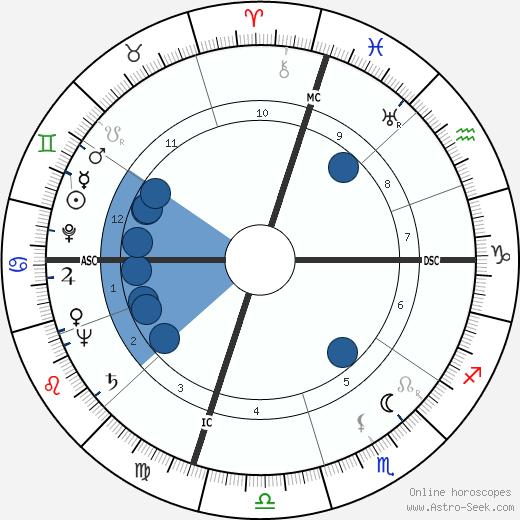 Frank Hoblitzell Price wikipedia, horoscope, astrology, instagram