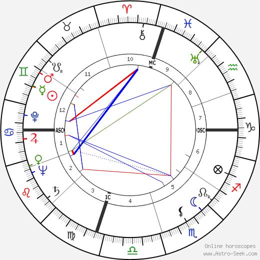 Frank Hoblitzell Price tema natale, oroscopo, Frank Hoblitzell Price oroscopi gratuiti, astrologia