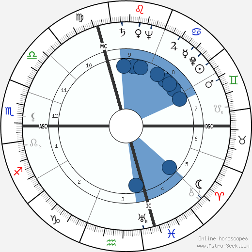 Gérard Pelletier wikipedia, horoscope, astrology, instagram