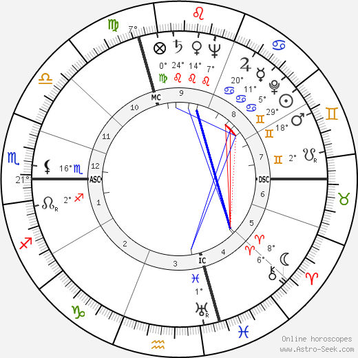 Gérard Pelletier birth chart, biography, wikipedia 2018, 2019