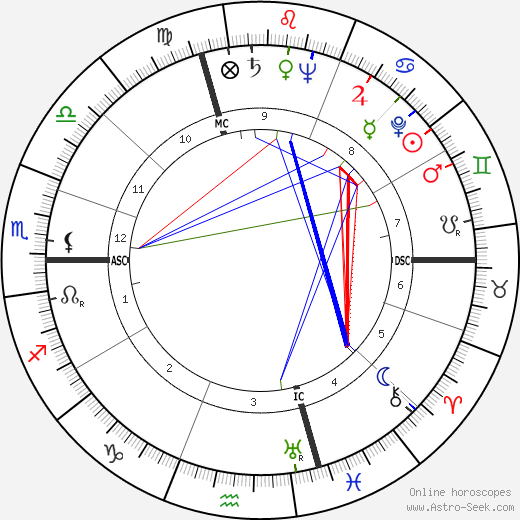 Gérard Pelletier astro natal birth chart, Gérard Pelletier horoscope, astrology