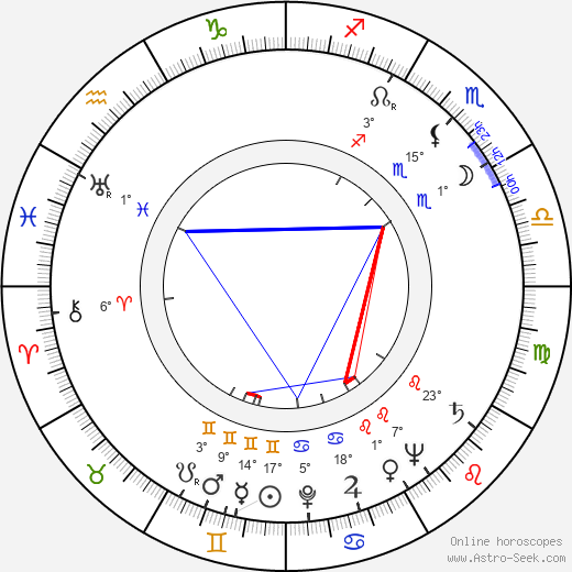 Gerd Oswald birth chart, biography, wikipedia 2017, 2018