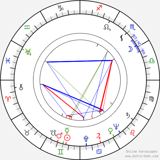 Gerd Oswald astro natal birth chart, Gerd Oswald horoscope, astrology