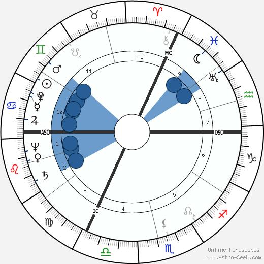 Gilberte Voisin wikipedia, horoscope, astrology, instagram