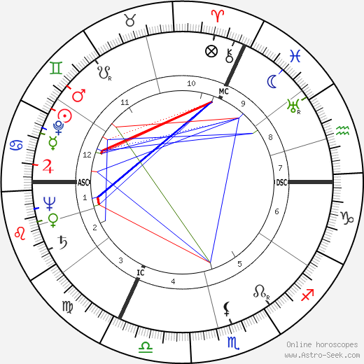 Gilberte Voisin tema natale, oroscopo, Gilberte Voisin oroscopi gratuiti, astrologia