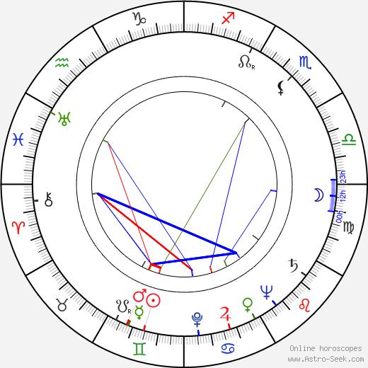 Gisela Schlüter astro natal birth chart, Gisela Schlüter horoscope, astrology