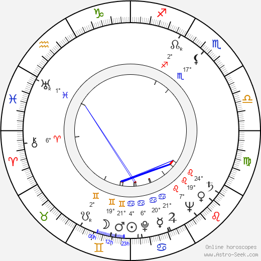 Harvey Miller birth chart, biography, wikipedia 2020, 2021