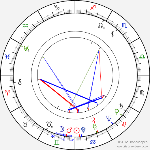 Harvey Miller birth chart, Harvey Miller astro natal horoscope, astrology