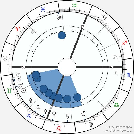James Fletcher wikipedia, horoscope, astrology, instagram