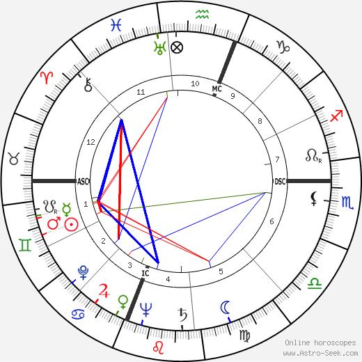 James Fletcher tema natale, oroscopo, James Fletcher oroscopi gratuiti, astrologia