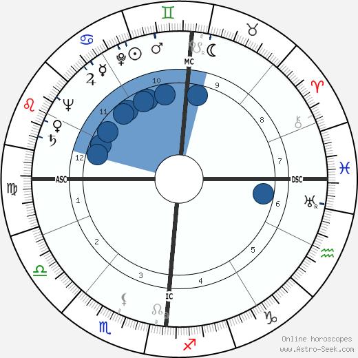 Jean-Louis Bory wikipedia, horoscope, astrology, instagram