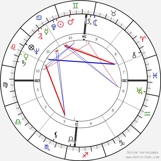 Жан-Луи Бори Jean-Louis Bory день рождения гороскоп, Jean-Louis Bory Натальная карта онлайн