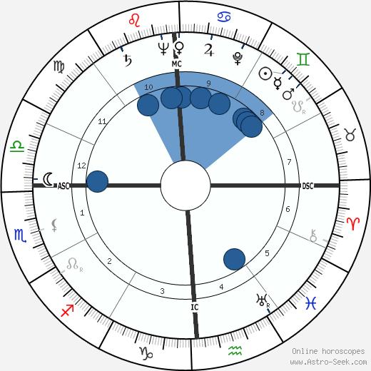 John R. Deane wikipedia, horoscope, astrology, instagram