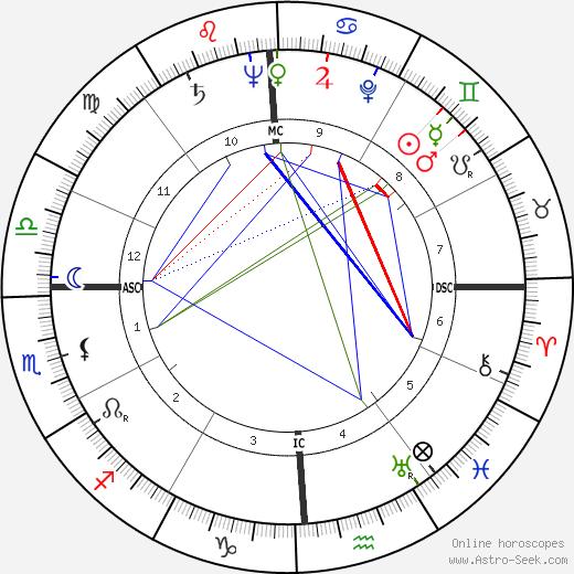 John R. Deane tema natale, oroscopo, John R. Deane oroscopi gratuiti, astrologia