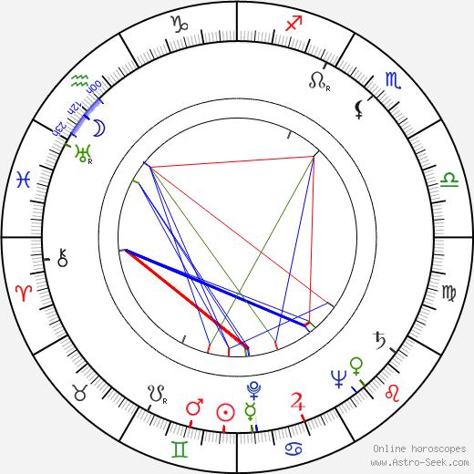 Jüri Järvet astro natal birth chart, Jüri Järvet horoscope, astrology