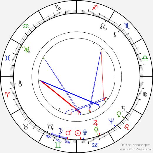 Kalervo Koski birth chart, Kalervo Koski astro natal horoscope, astrology