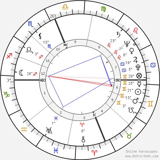 Leo Brewer birth chart, biography, wikipedia 2018, 2019