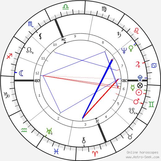 Leo Brewer astro natal birth chart, Leo Brewer horoscope, astrology