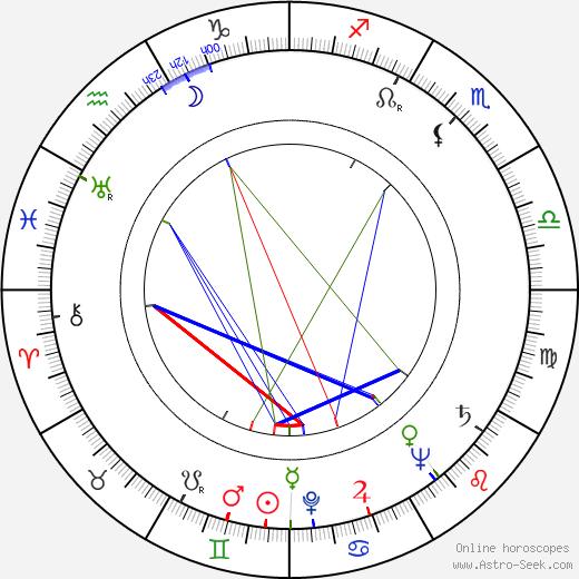 Milivoj Uzelac Sr. tema natale, oroscopo, Milivoj Uzelac Sr. oroscopi gratuiti, astrologia