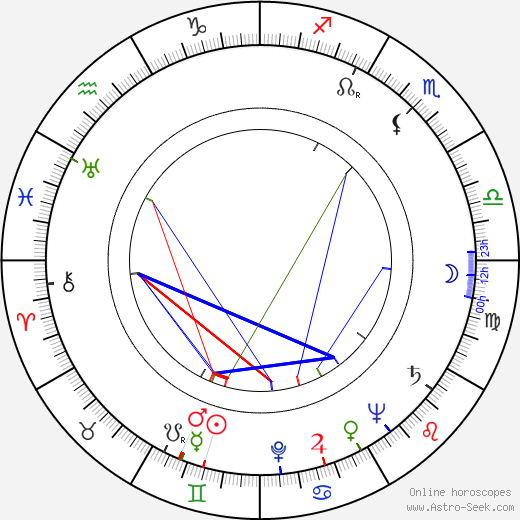 Oretta Fiume tema natale, oroscopo, Oretta Fiume oroscopi gratuiti, astrologia