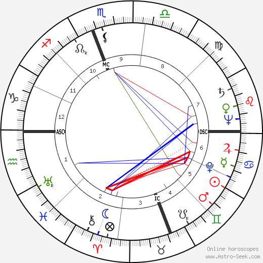 Фил Форд Phil Ford день рождения гороскоп, Phil Ford Натальная карта онлайн