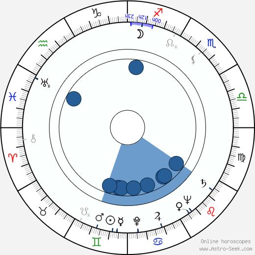 Richard Collier wikipedia, horoscope, astrology, instagram