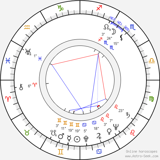 Richard Todd birth chart, biography, wikipedia 2018, 2019