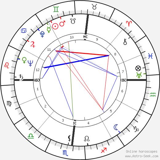 Sam Wanamaker день рождения гороскоп, Sam Wanamaker Натальная карта онлайн