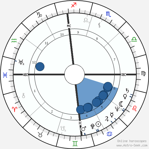 Slim Pickens horoscope, astrology, sign, zodiac, date of birth, instagram
