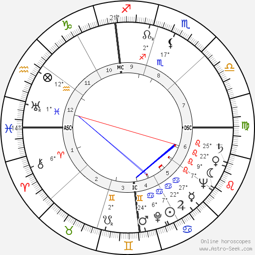 Slim Pickens birth chart, biography, wikipedia 2019, 2020