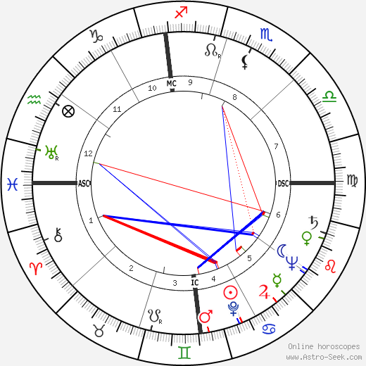 Slim Pickens astro natal birth chart, Slim Pickens horoscope, astrology